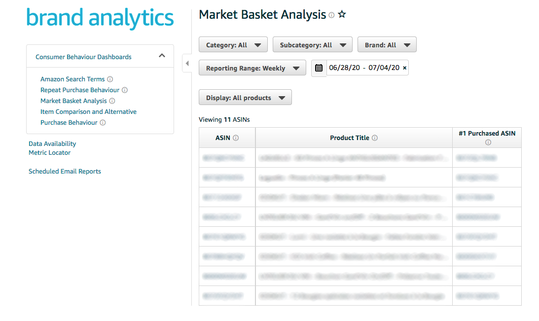 Amazon Brand Analytics Market Basket Analysis