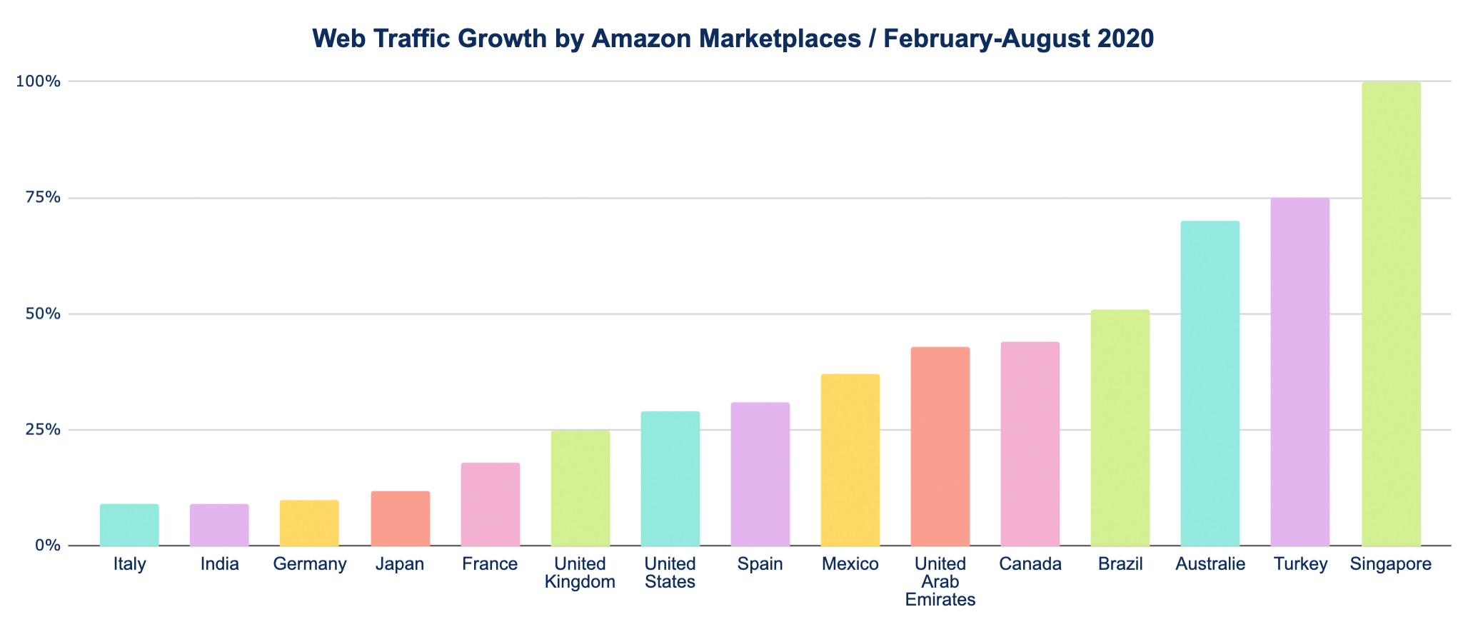 Web Traffic Growth by Amazon Marketplaces / February-August 2020