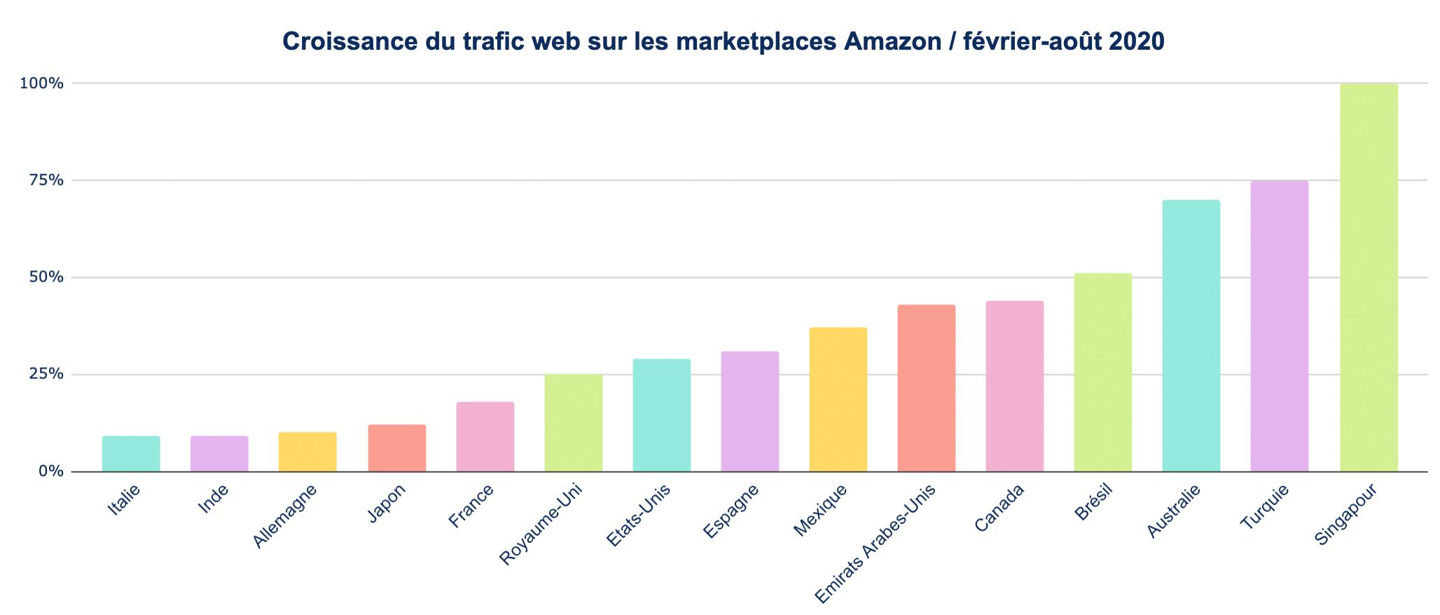 Graphique Marketplace Pulse - Croissance Visiteurs