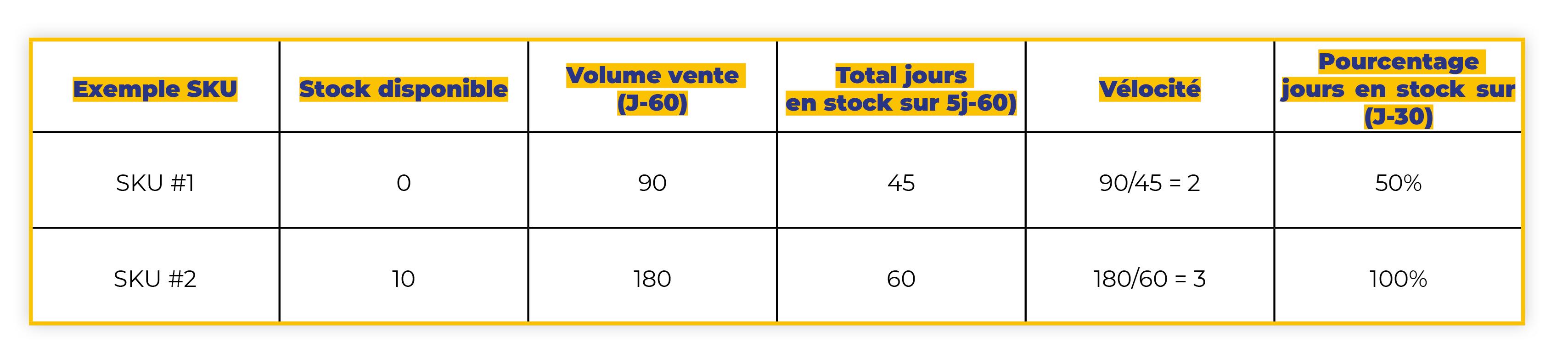 Tableau de calcul IPI Score Amazon