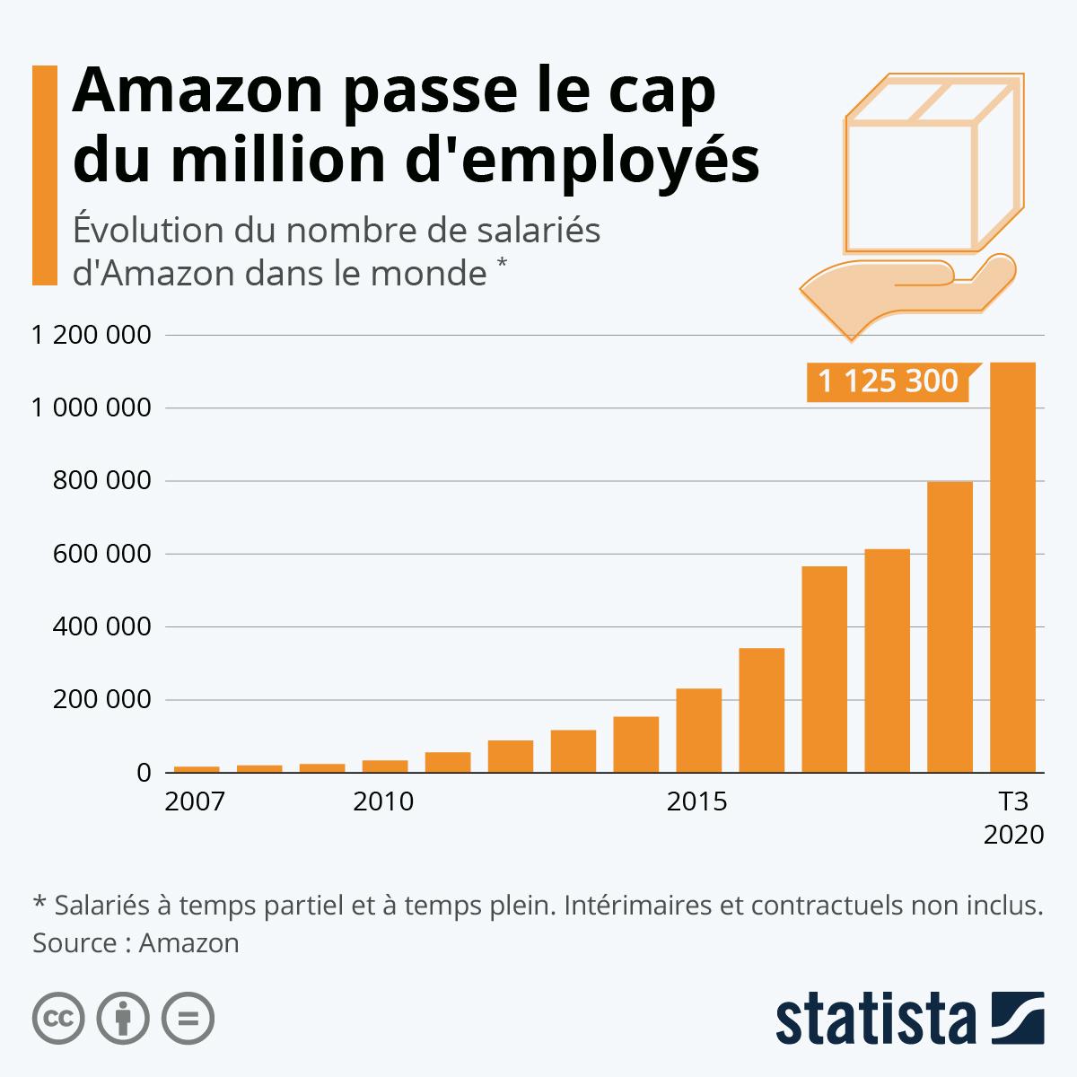 Nombre d'employés Amazon selon Statista