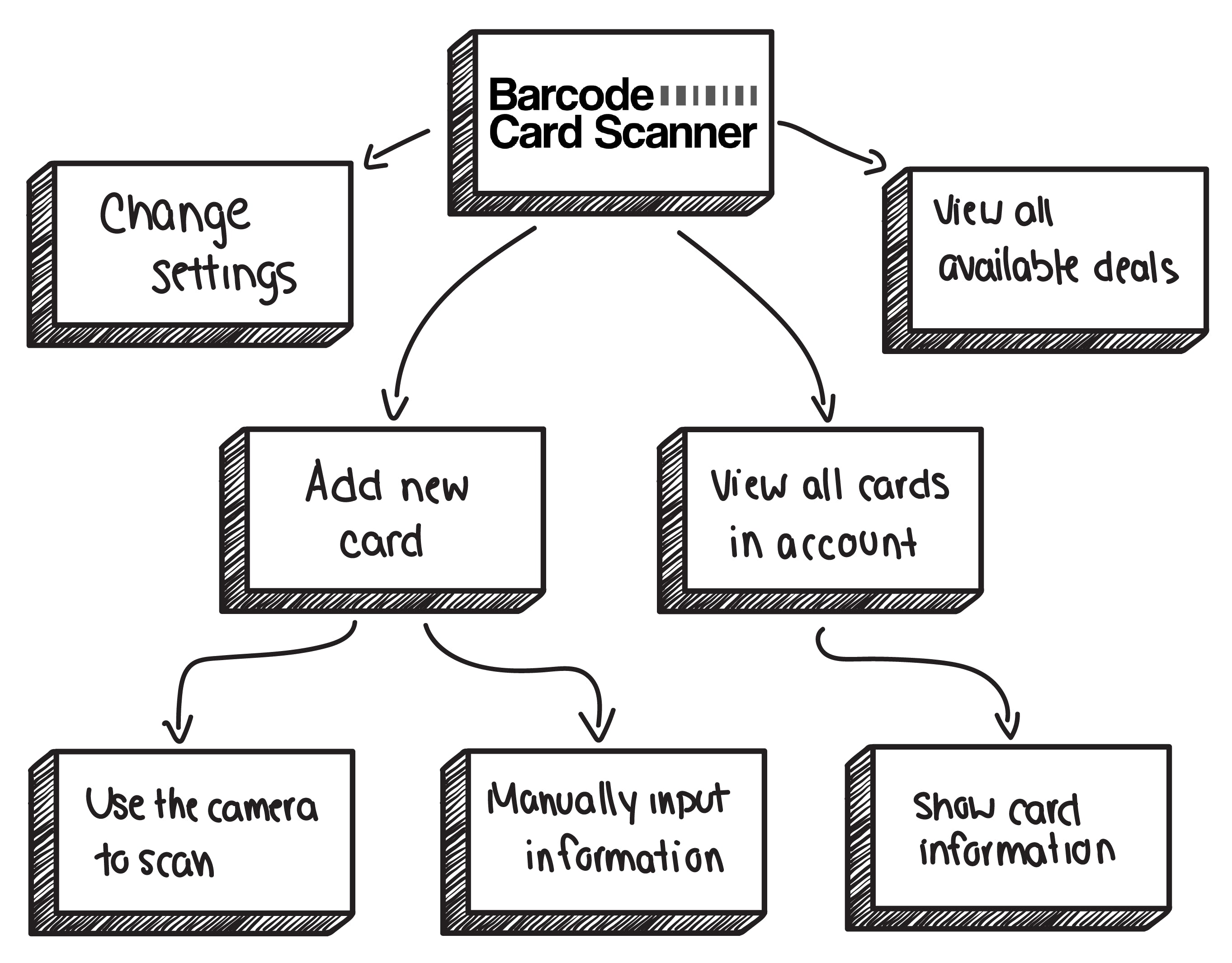 Barcode Card Scanner