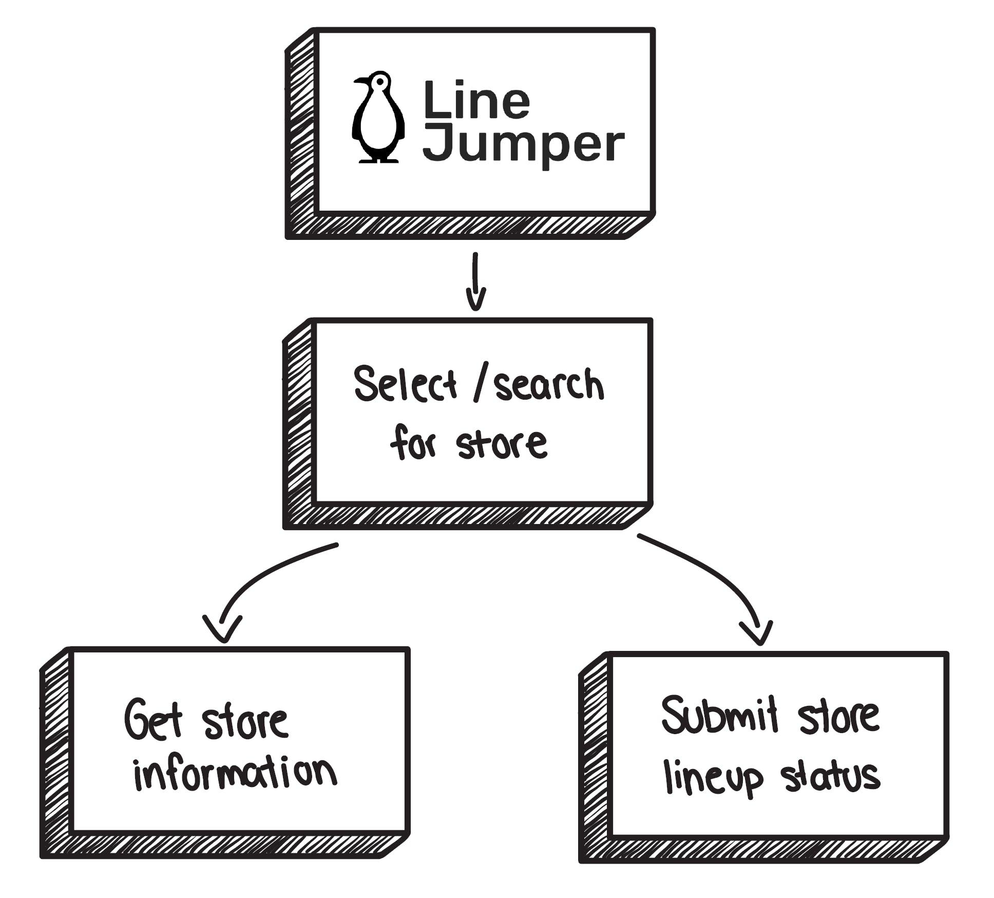Line Jumper