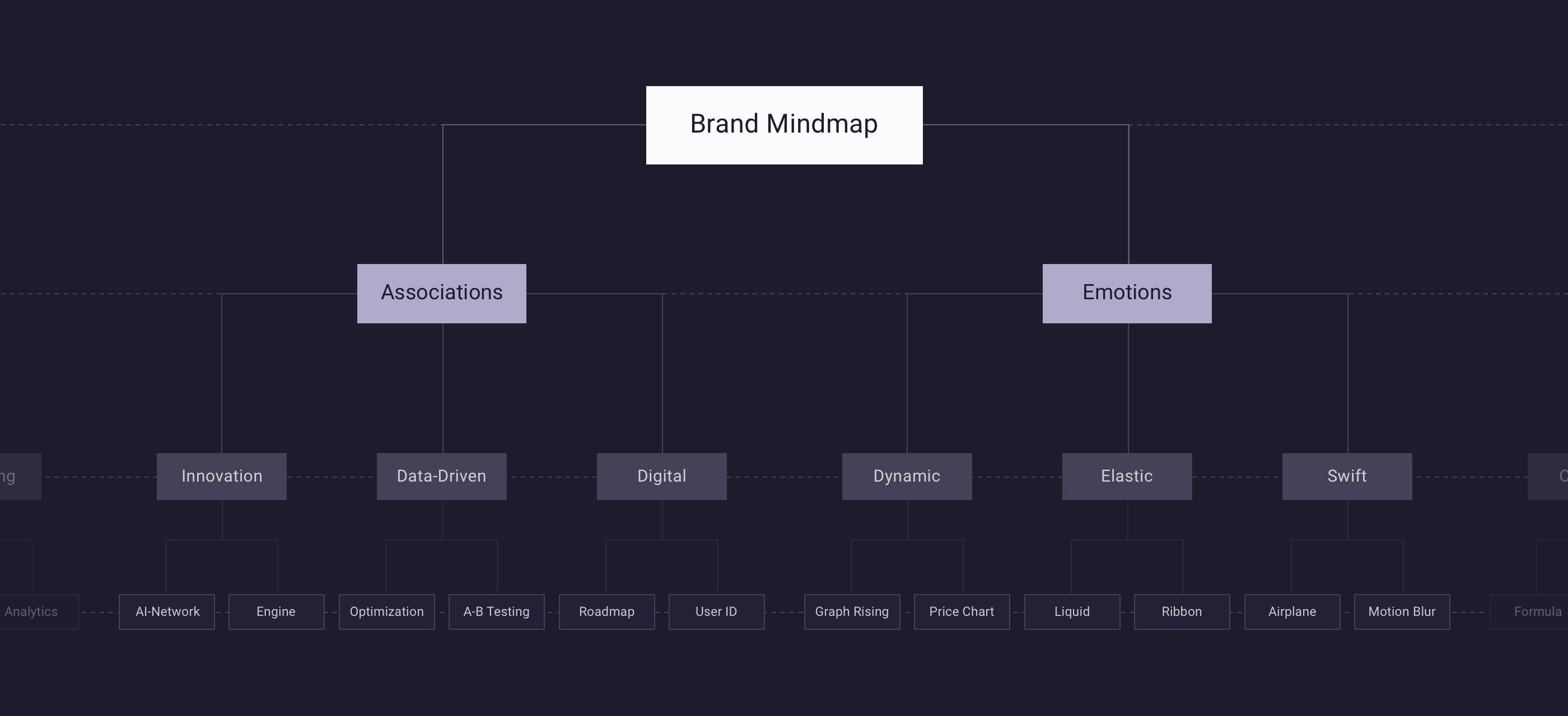 Flyr Brand Mindmap