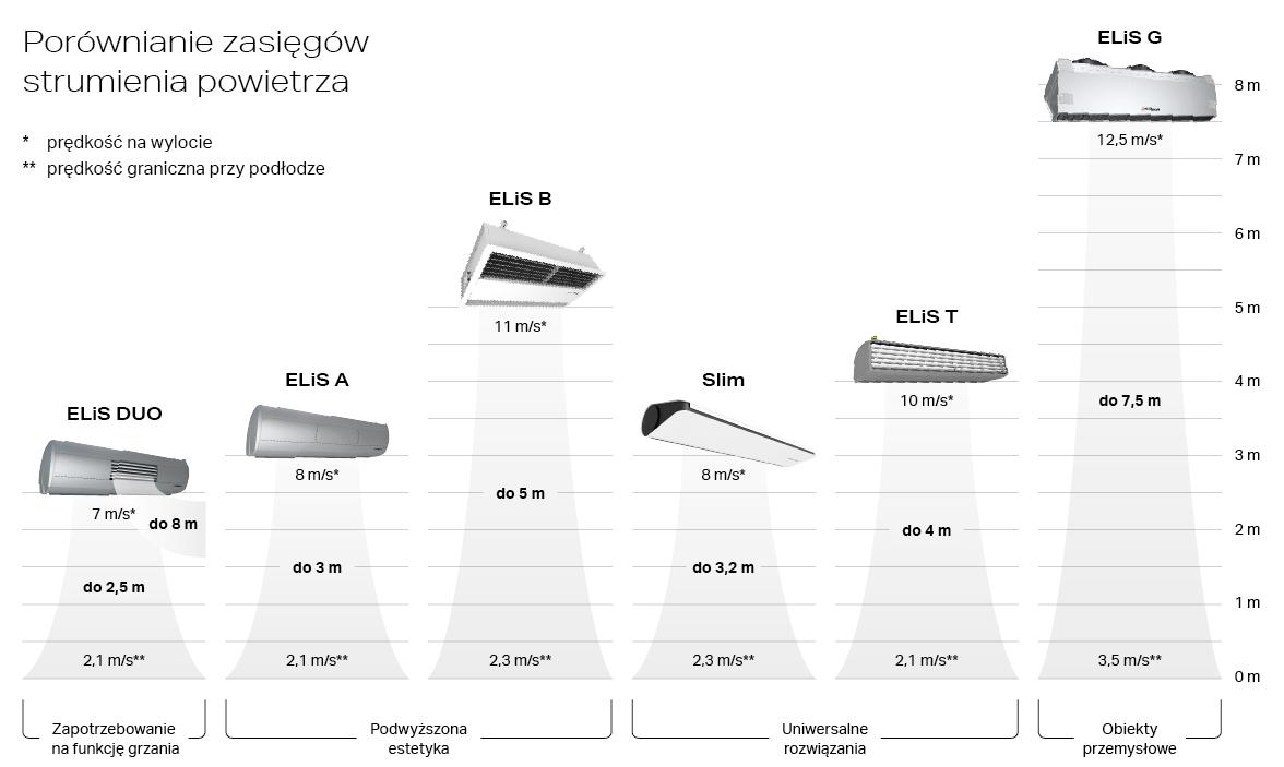 Kurtyny powietrzne FLOWAIR- przegląd produktów (1)