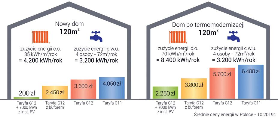 Kocioł elektryczny Kospel - ceny energi w Polsce