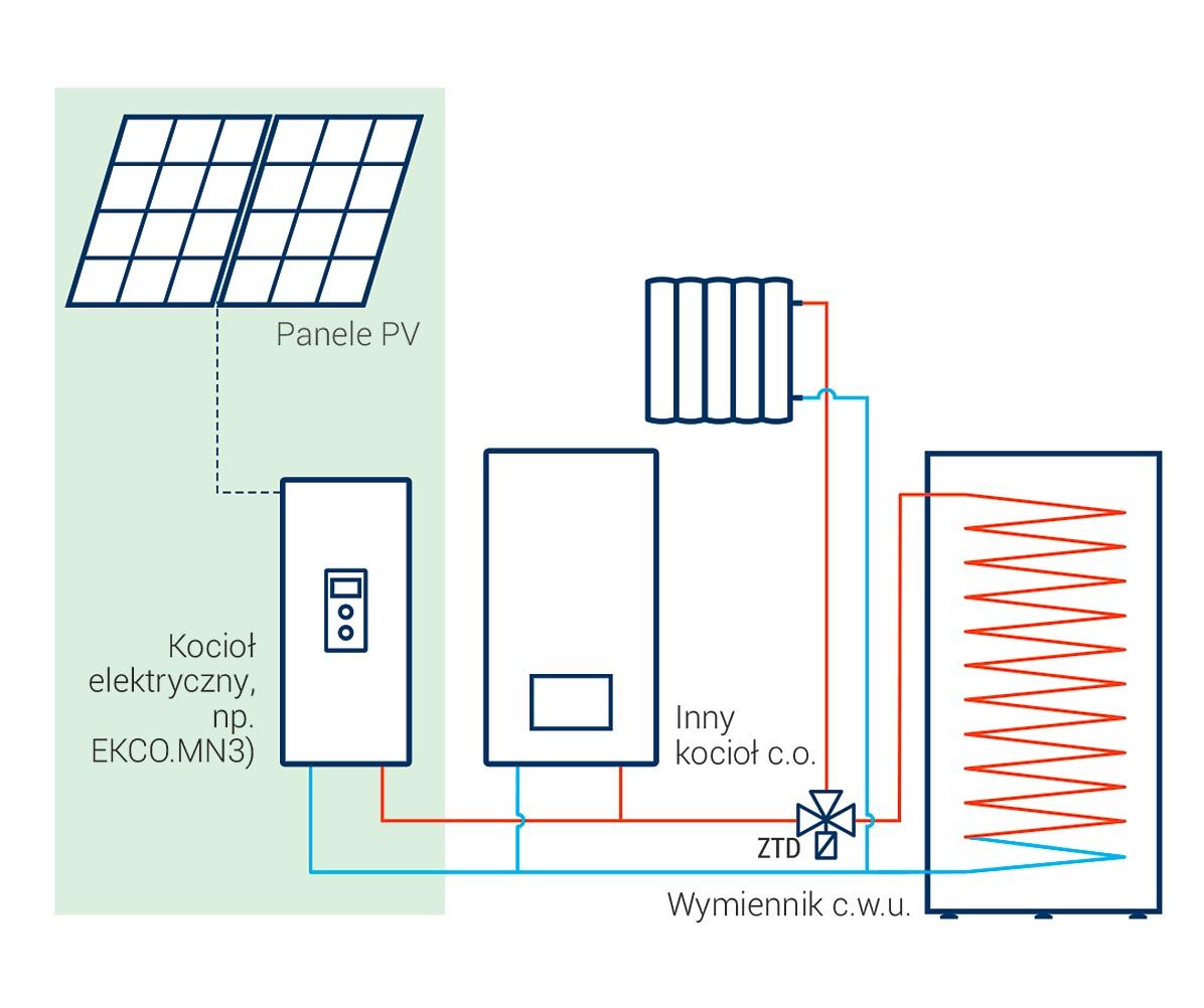 Darmowa energia z instalacji fotowoltaicznej