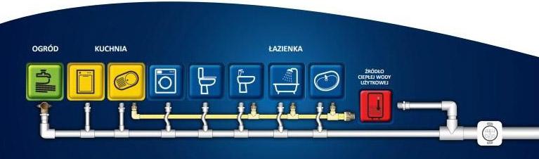 Rury PVC do wody - instrukcja jak je dobrze zamontować