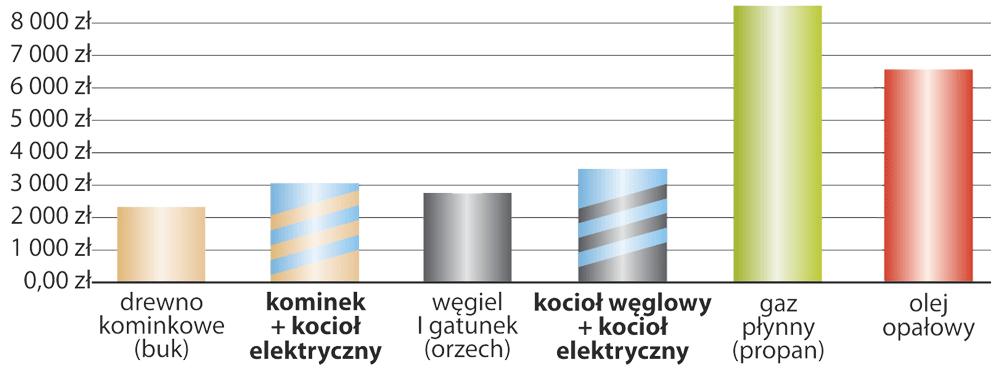Ogrzewanie różnymi źródłami energii