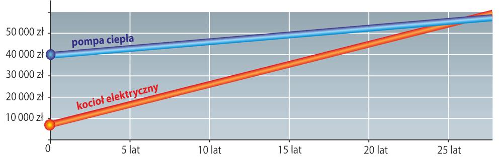 Porównanie kosztów inwestycji ogrzewania