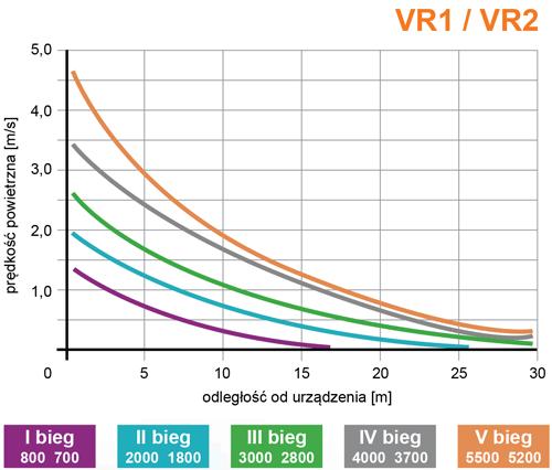 VR1/VR2