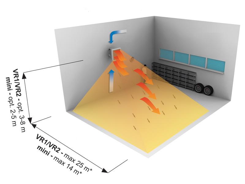 VR1/VR2 - optymalna wysokość: od 3 do 8 metrów Mini - optymalna wysokość: od 2 do 5 metrów