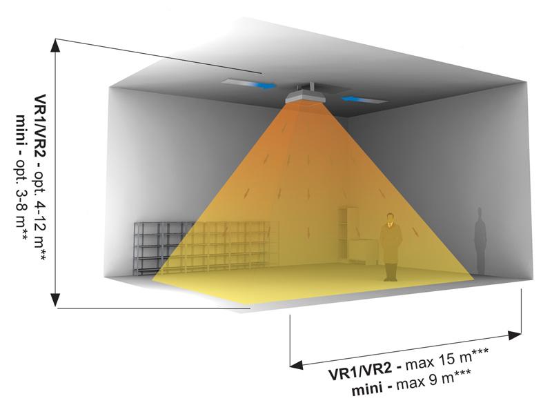 VR1/VR2 - optymalna wysokość: od 4 do 12 metrów Mini - optymalna wysokość: od 3 do 8 metrów