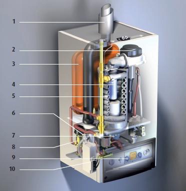 Kotły kondensacyjne Wolf - Schemat budowy kotła CGB