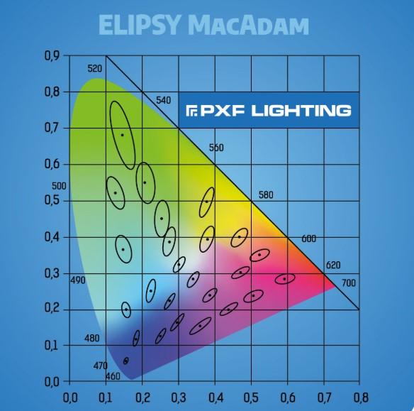 Elipsy MacAdam