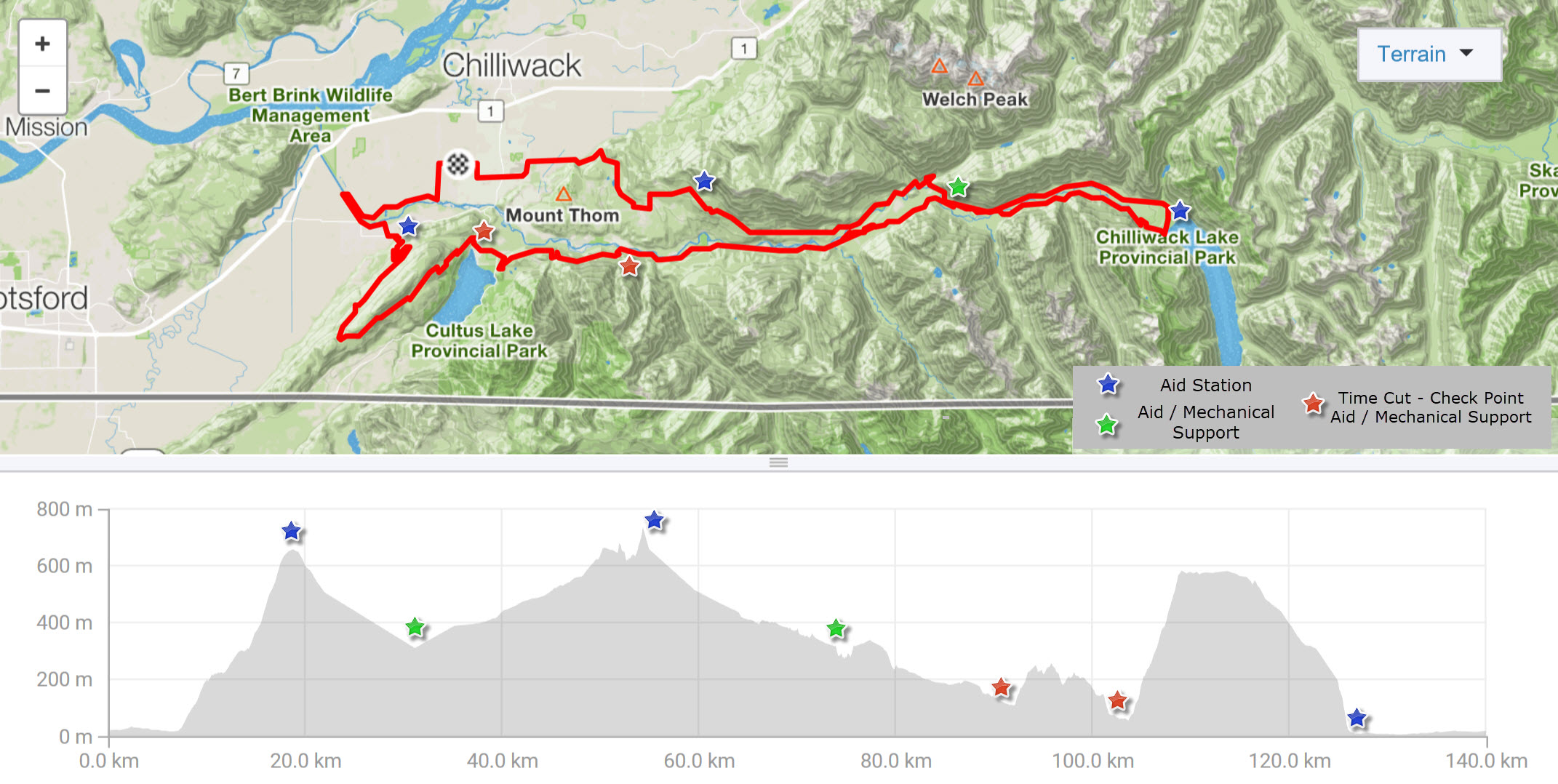 Ride for Water Route Map and Elevation - 148km Long Course