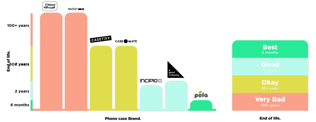 End of Life graph, Pela is the best at 6 months, A Good Company and Incipio take around 2 years to break down, Casetify and CaseMate take around 50 years, Otterbox and Tech21 take over 100 years to break down