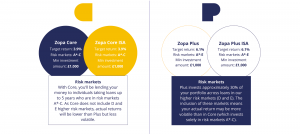 Zopa's new product offerings explained