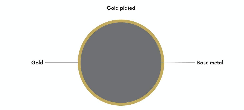 Description gold plated