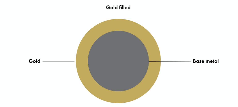 Description of filled gold, chart