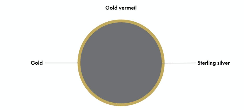 Description of vermeil gold, chart