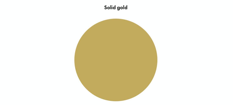 Description of solid gold, chart