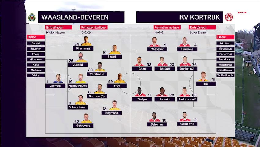 Résumé Waasland-Beveren vs. KV Kortrijk