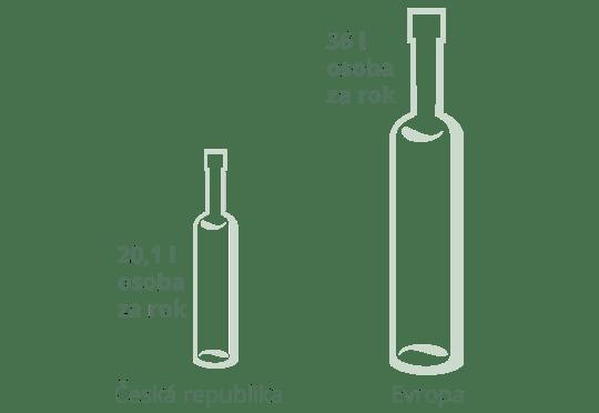 Spotřeba vína