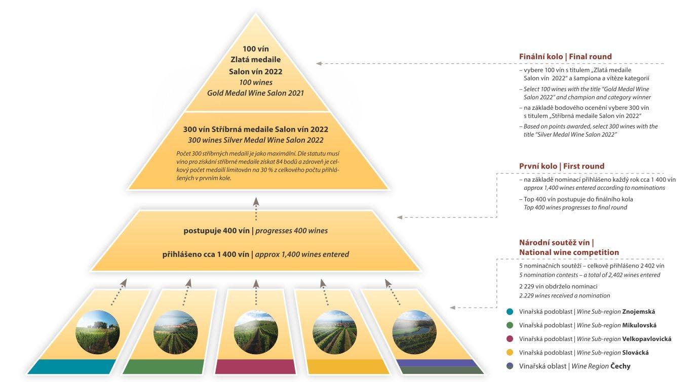 Pyramida soutěže - Salon vín 2022
