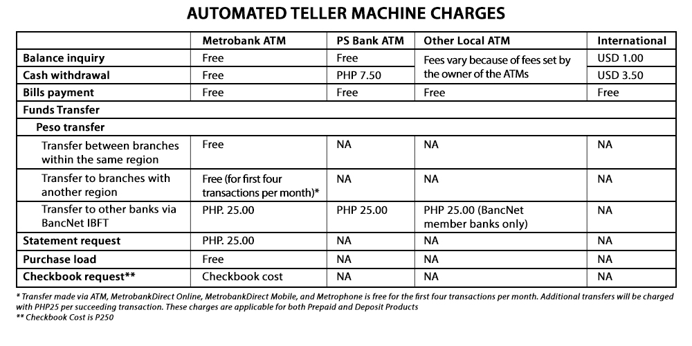 Automated Teller Machine Charges