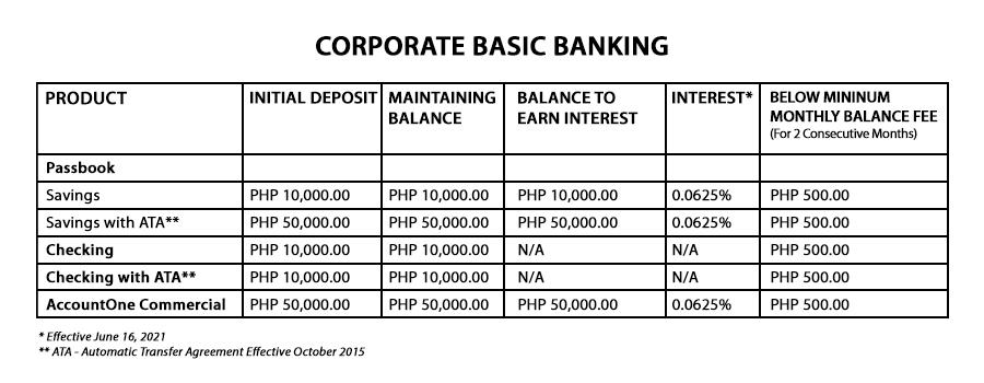 Corporate Basic Banking
