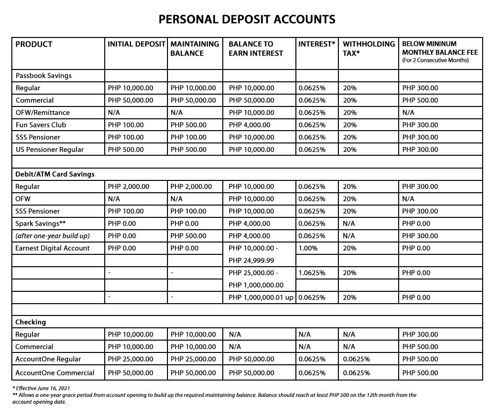 Personal Deposit Accounts