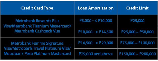 pre-qualified metrobank card