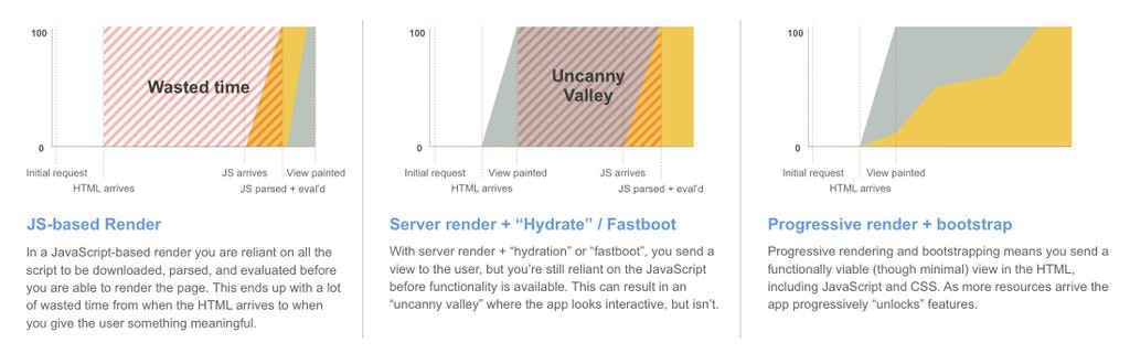 JS-based render initially takes long to render (wasted time). Server-side rendering gets an initial view sooner but still takes time before JS behaviour kicks in (Uncanny Valley). Progressive rendering delivers functional view early and enhances incrementally.
