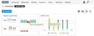 Commtrac dashboard met diverse grafieken met realtime informatie