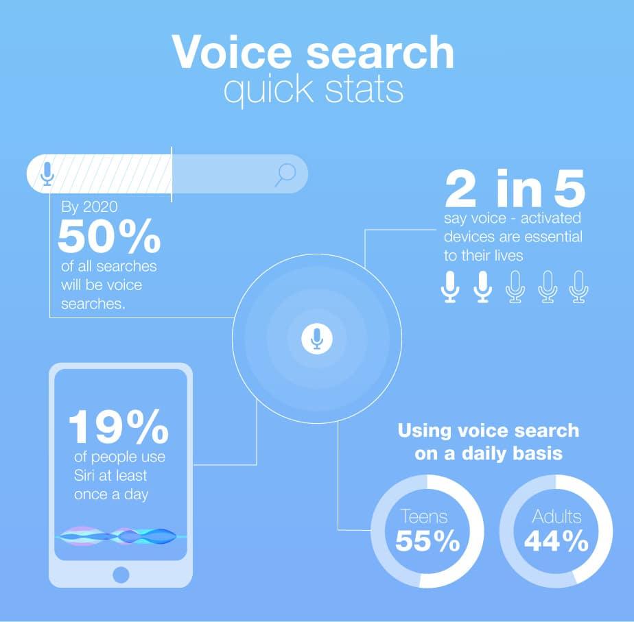 Google Sesli Arama Trendleri