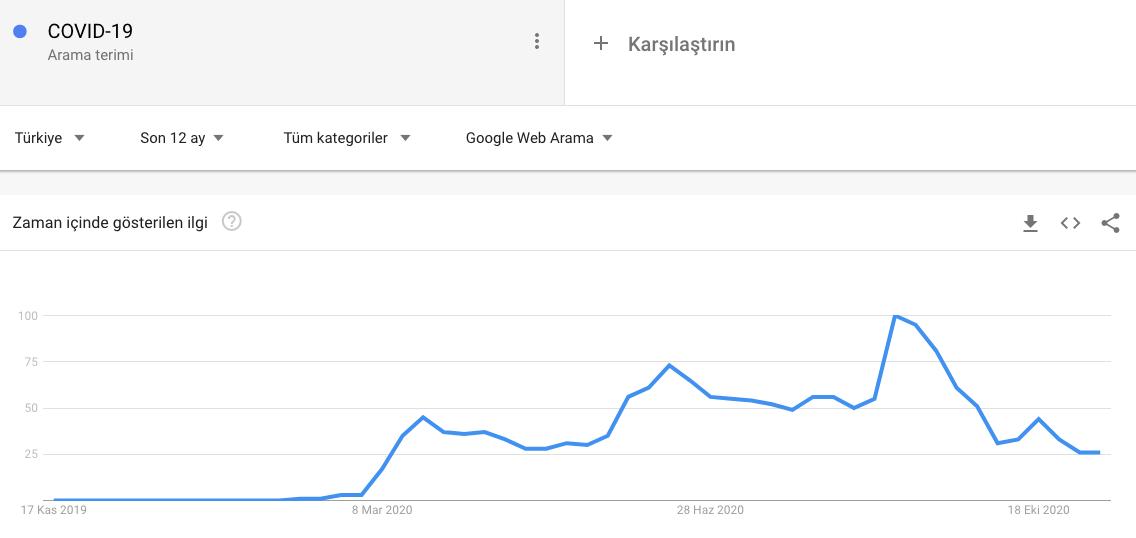 Covid-19 Google Trends Sorgusu