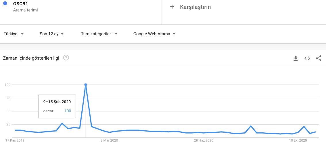 Oscar Google Trends