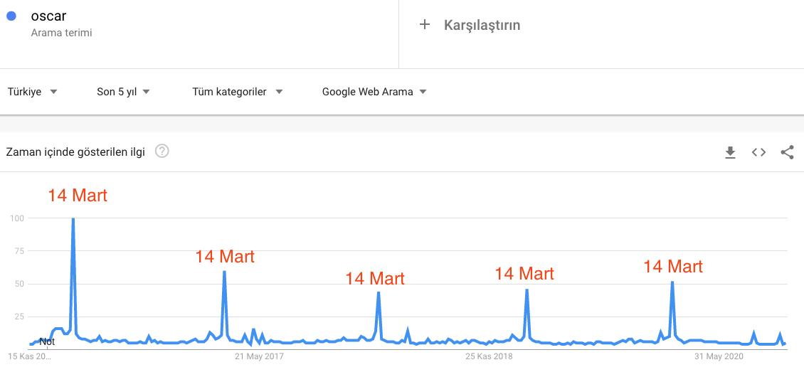 5 yıllık Oscar Google Trends