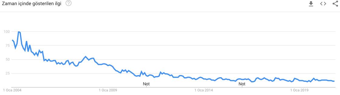 Google Trends Web HTML Araması