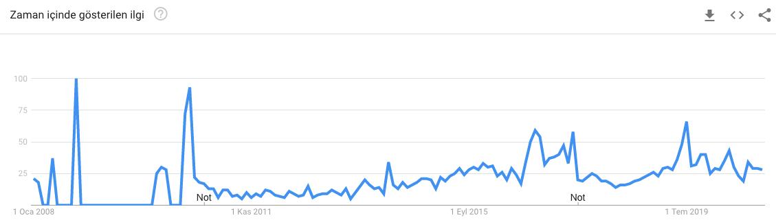 Google Trends Youtube HTML Araması