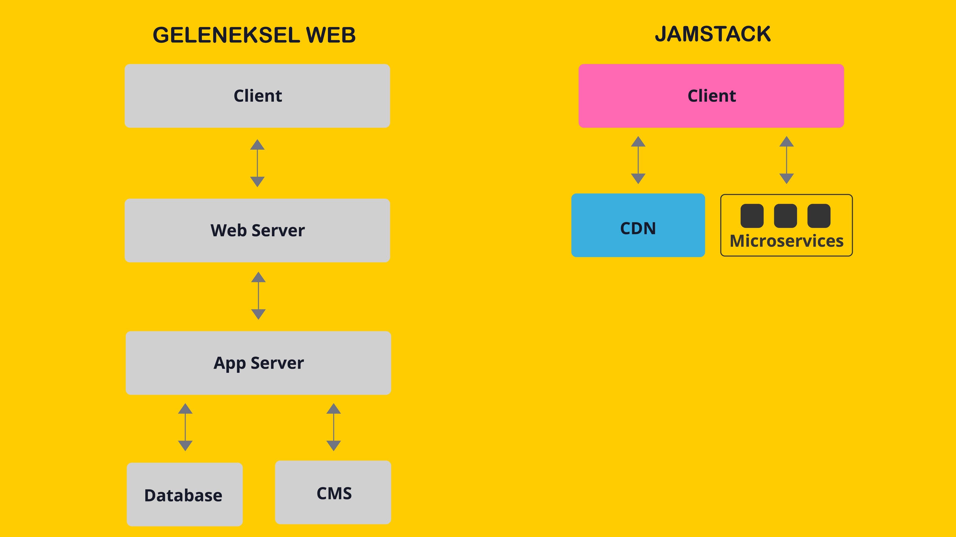 Geleneksel Web vs JAMSTACK