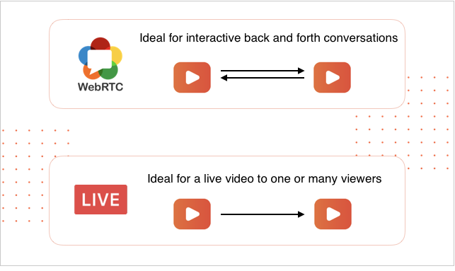 Delivering Live Video: Streaming Vs. WebRTC