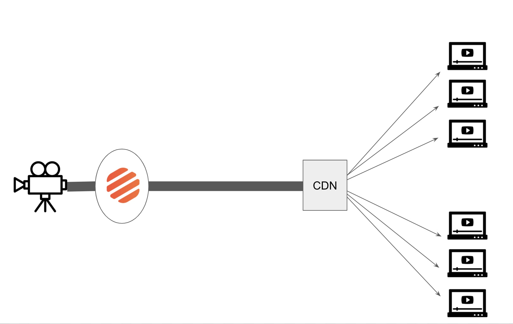 The schematic of a livestream with api.video