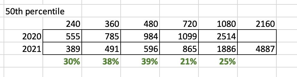 50th percentile table