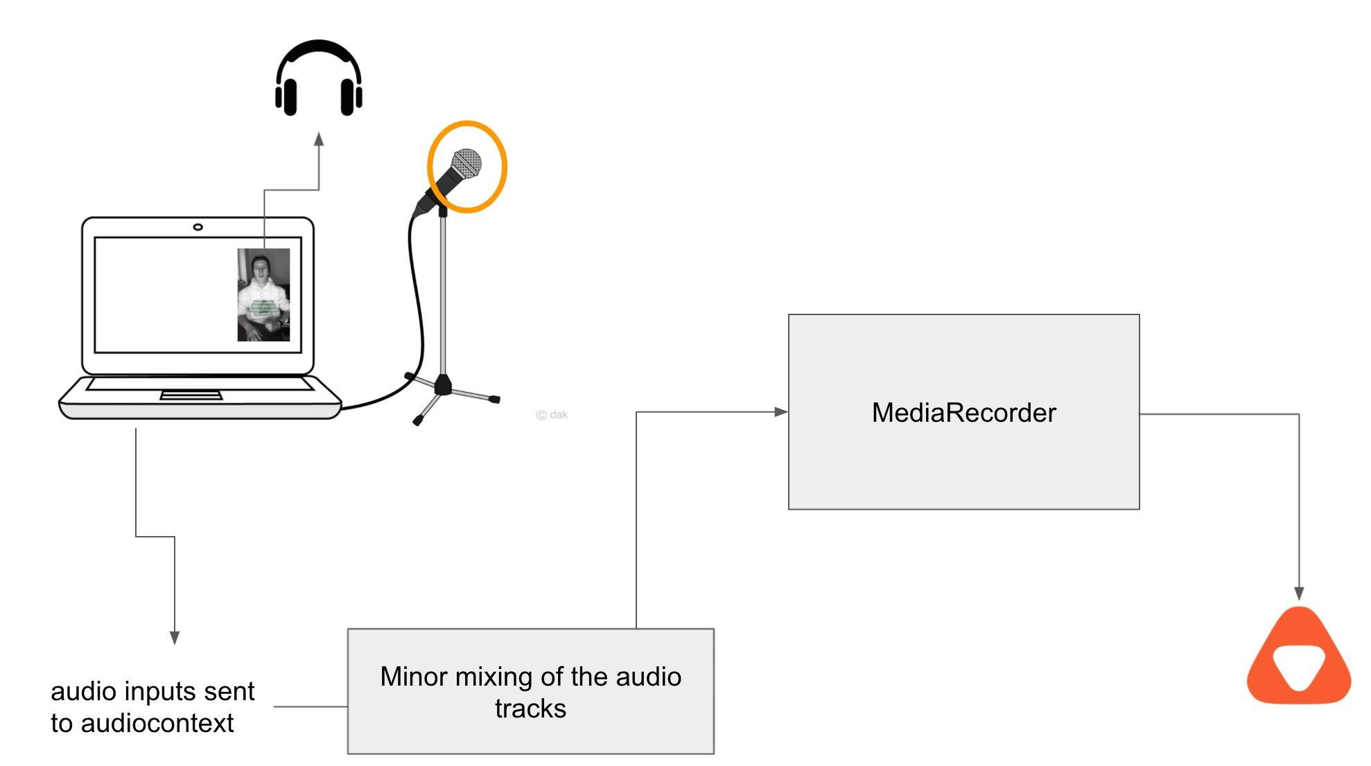 audio flow schematic