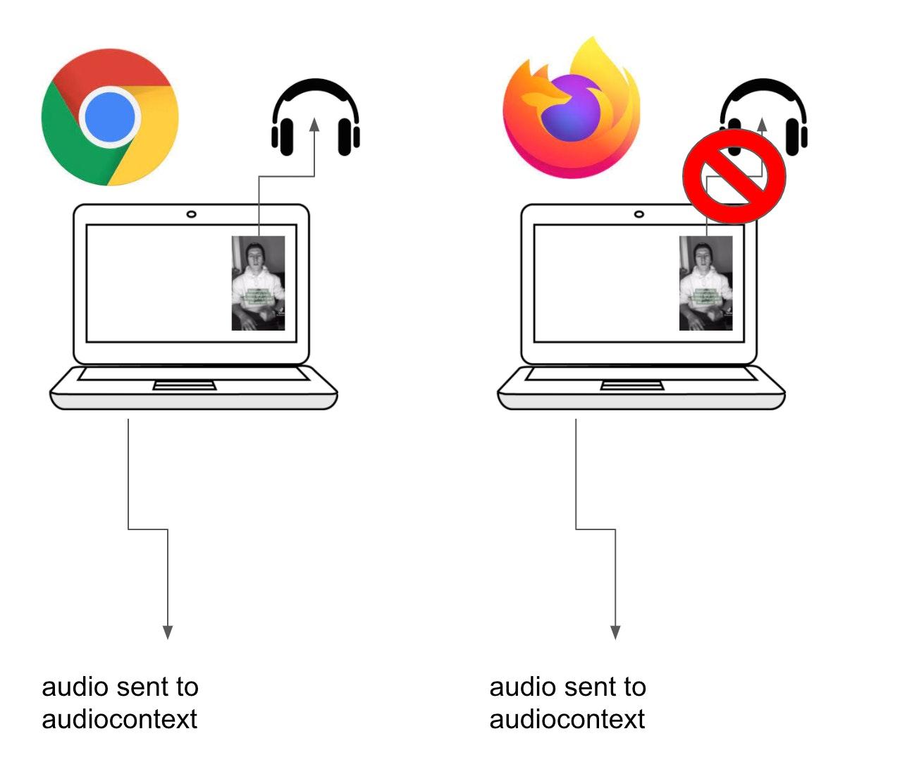 audio context schematic