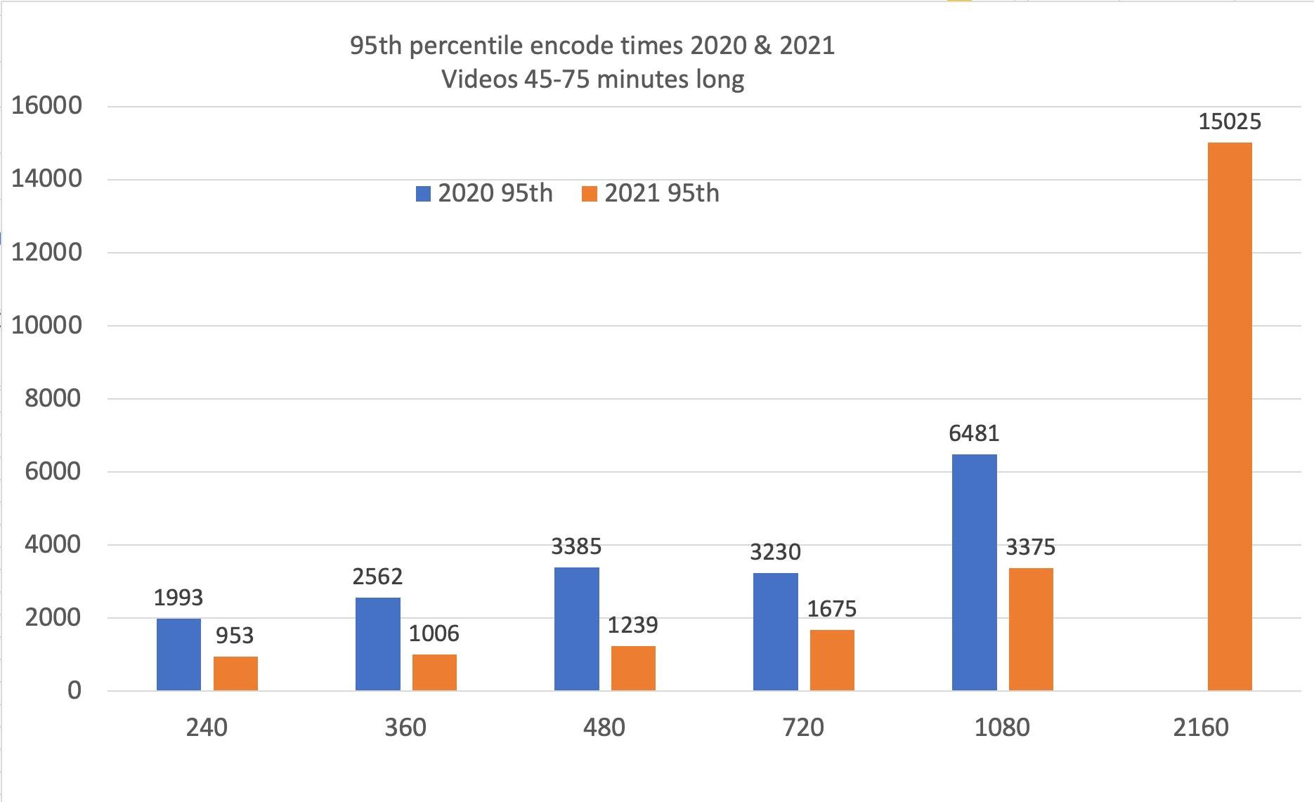 95th percentile encoding data 2020-2021