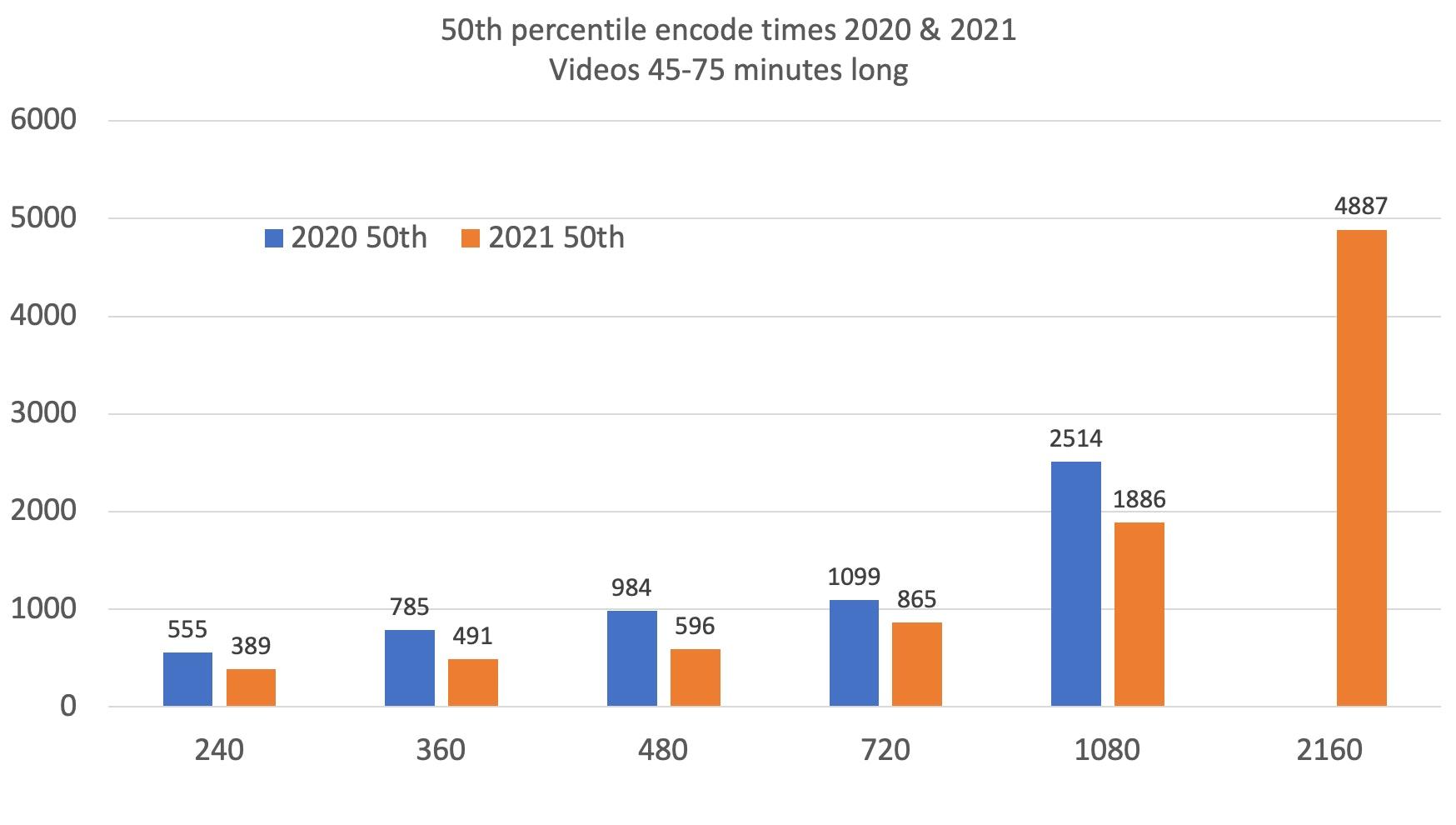 50th percentile encode data