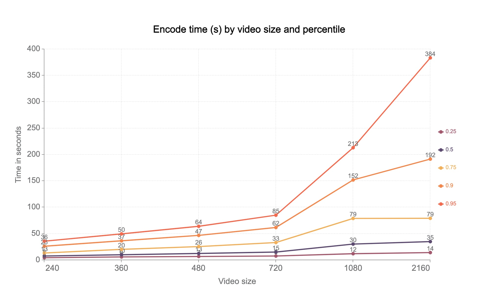 encoding times for videos 0-5 minutes